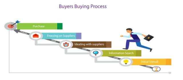 Buyers-buying-process